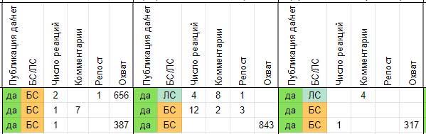 Пример таблицы для анализа постов в группах