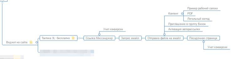Схема вовлечения в воронку продаж через консультацию