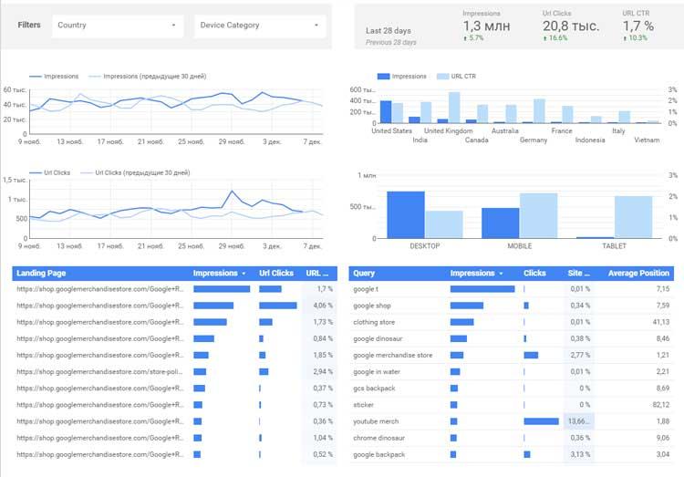 Пример дашборда в Google Data Studio
