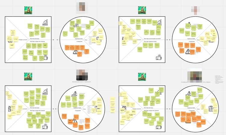Пример формирования карты ценностей
