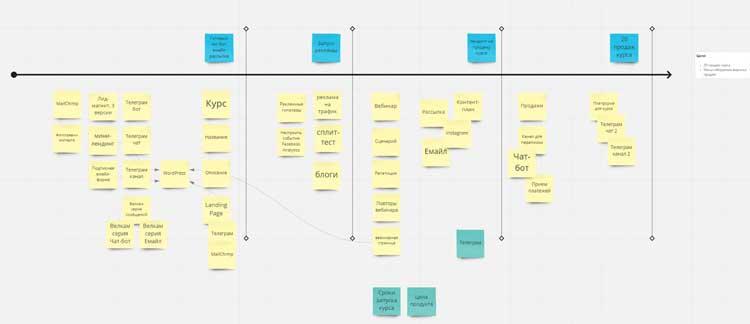 Дорожная карта проекта