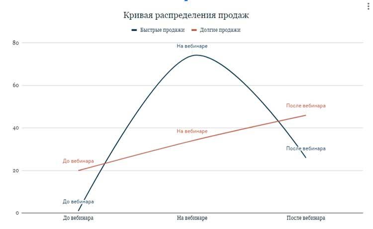 Кривая продаж