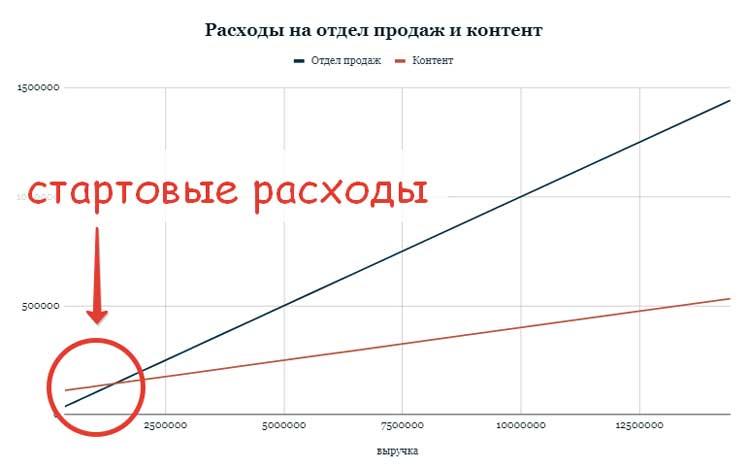 Кривые расходов на контент и отдел продаж