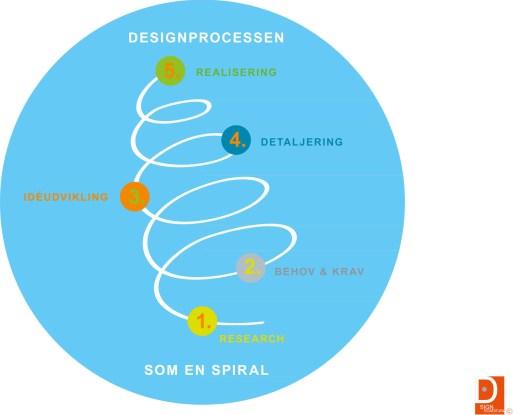 spiral.forside