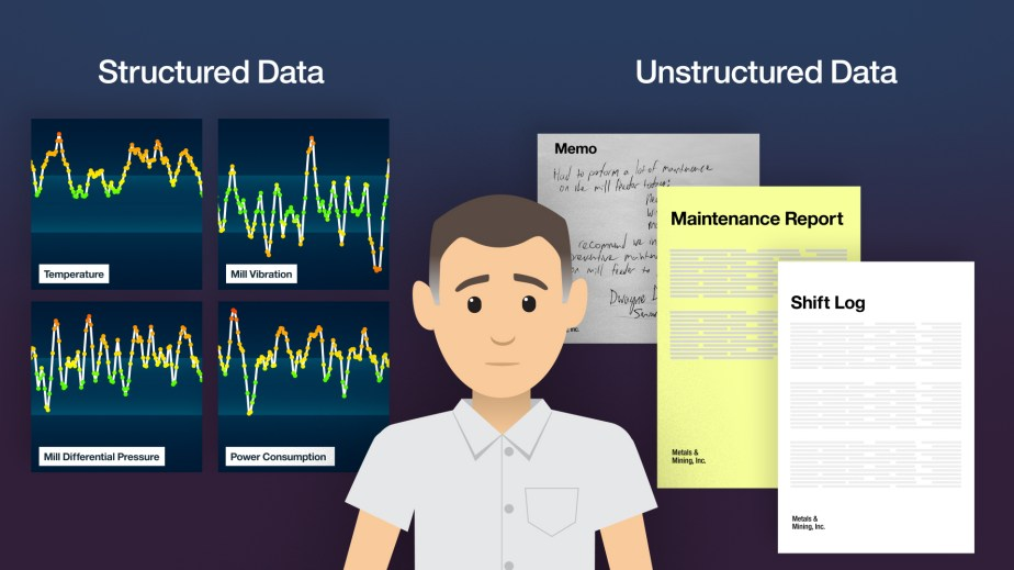 From an explainer video for IBM Cognitive Plant Advisor. Data Sources.