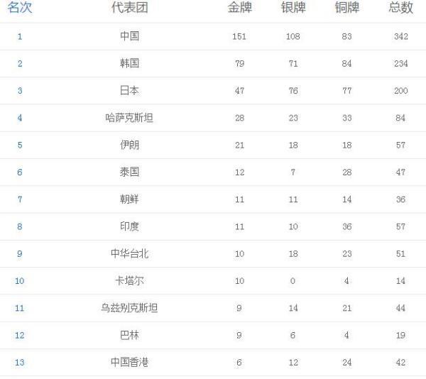 2014仁川亚运会奖牌榜_百度知道