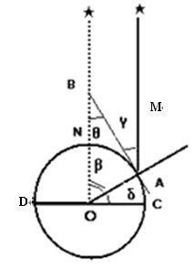证明:当地的地理纬度=北极星的高度角要写出具体的证明过程,谢谢!_百度作业帮