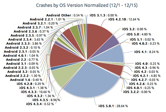 Pie chart showing app crash rates in android and ios authority also lollipop vs new version more stable with rh ibtimes