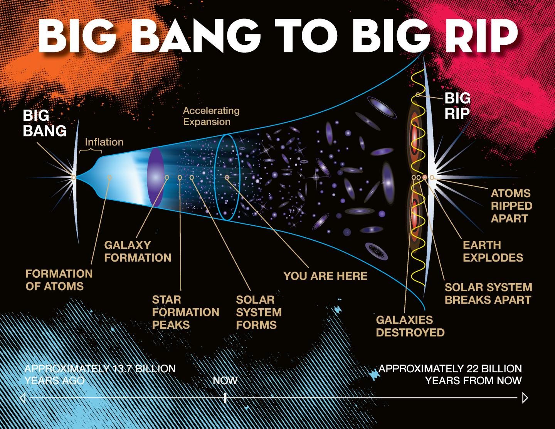 Big Rip Universe Will Pull Itself Apart In 22 Billion