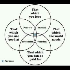 Needs And Wants Venn Diagram Jcb 4cx Wiring A That Defines Purpose Justpost Virtually Entertaining