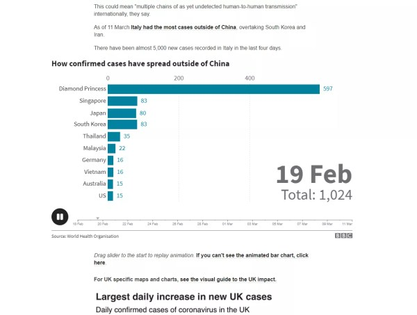 Here Are 6 Coronavirus Dashboards Where You Can Track the Spread ...