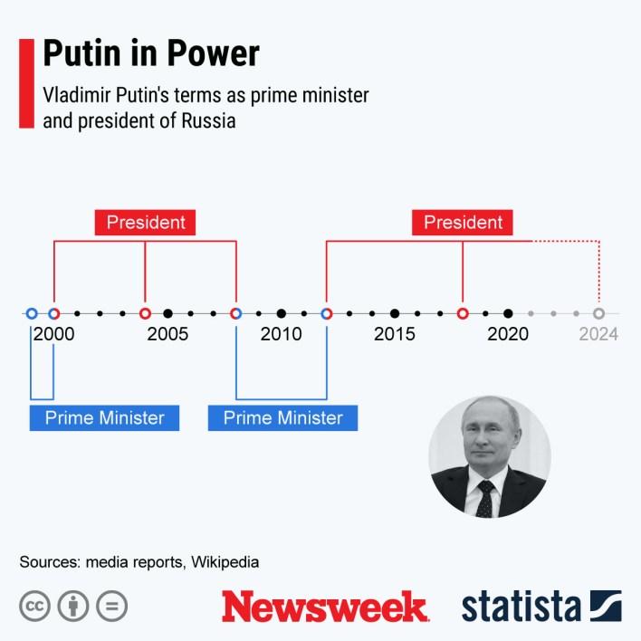Putin Statista Power