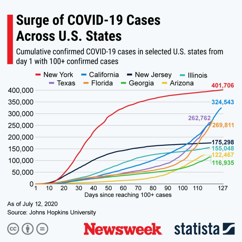 Trajectory of U.S. COVID-19 cases