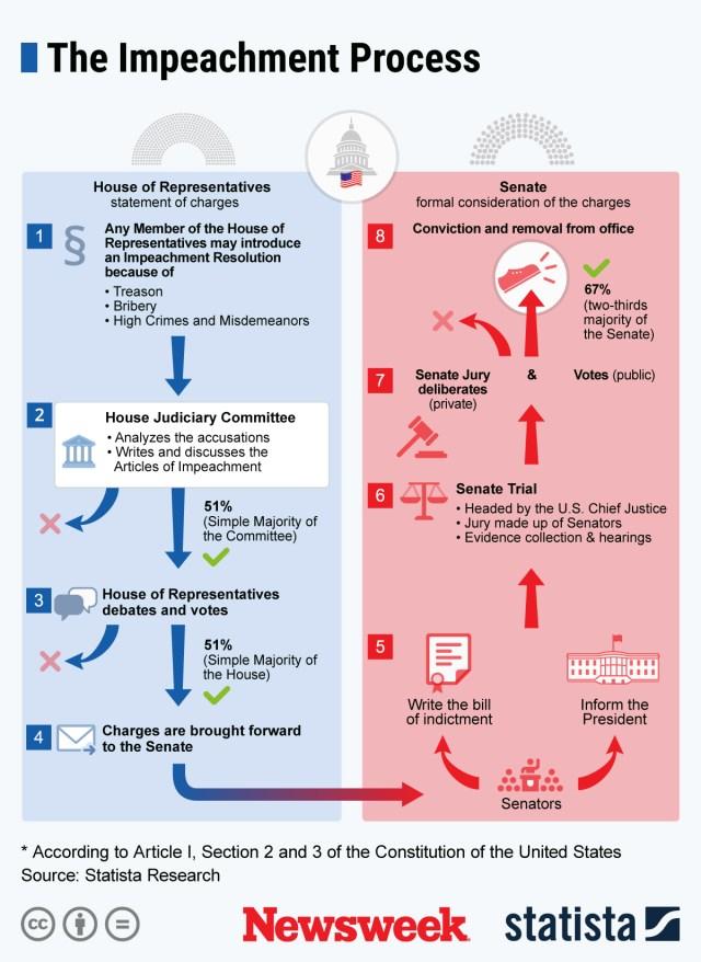 U.S. Impeachment Process
