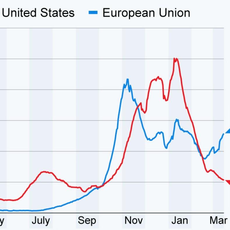 COVID spread across Europe vs U.S.