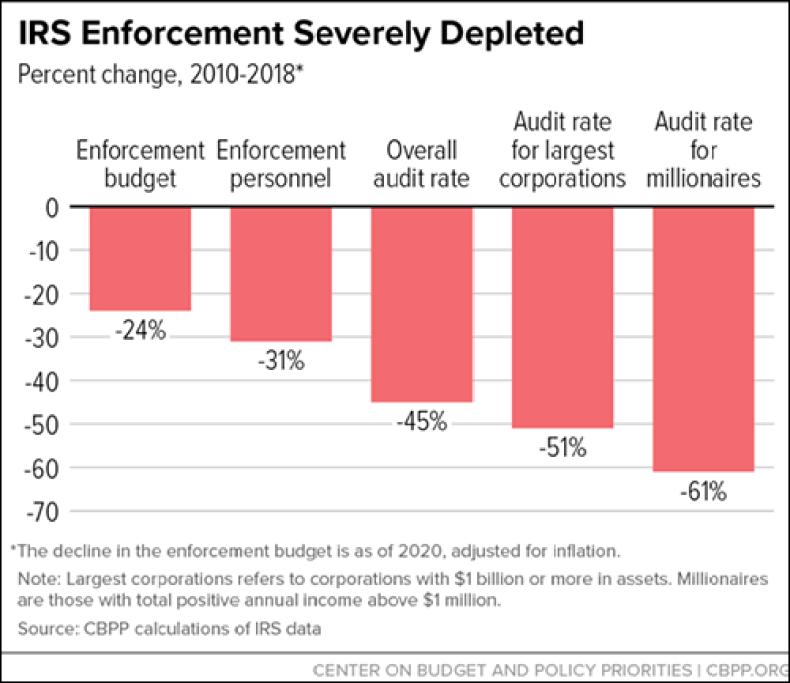 audits corporations milliionaires IRS