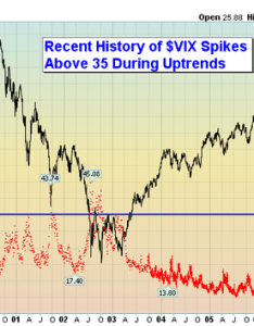 Vix spikes up above what does that mean for the market don   ignore this chart stockcharts also rh