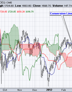 Gold bounces off ichimoku cloud don   ignore this chart stockcharts also rh