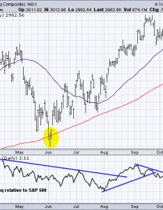 Nasdaq tests day moving average don   ignore this chart stockcharts also rh
