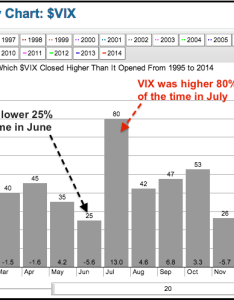 Vix seasonality shows  strong tendency in july don   ignore this chart stockcharts also rh