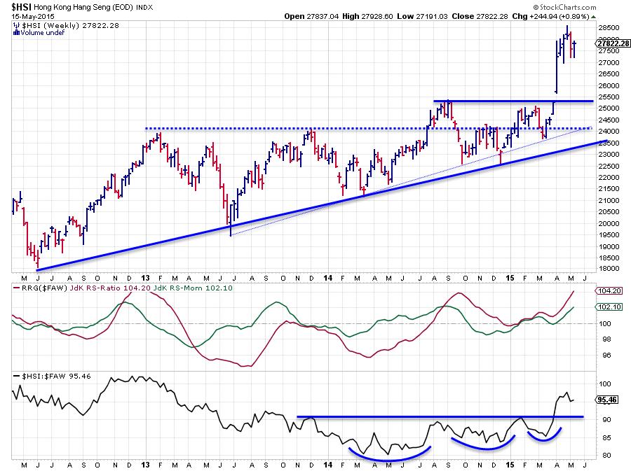 Hong Kong ($HSI) on track towards all-time-high   RRG Charts   StockCharts.com