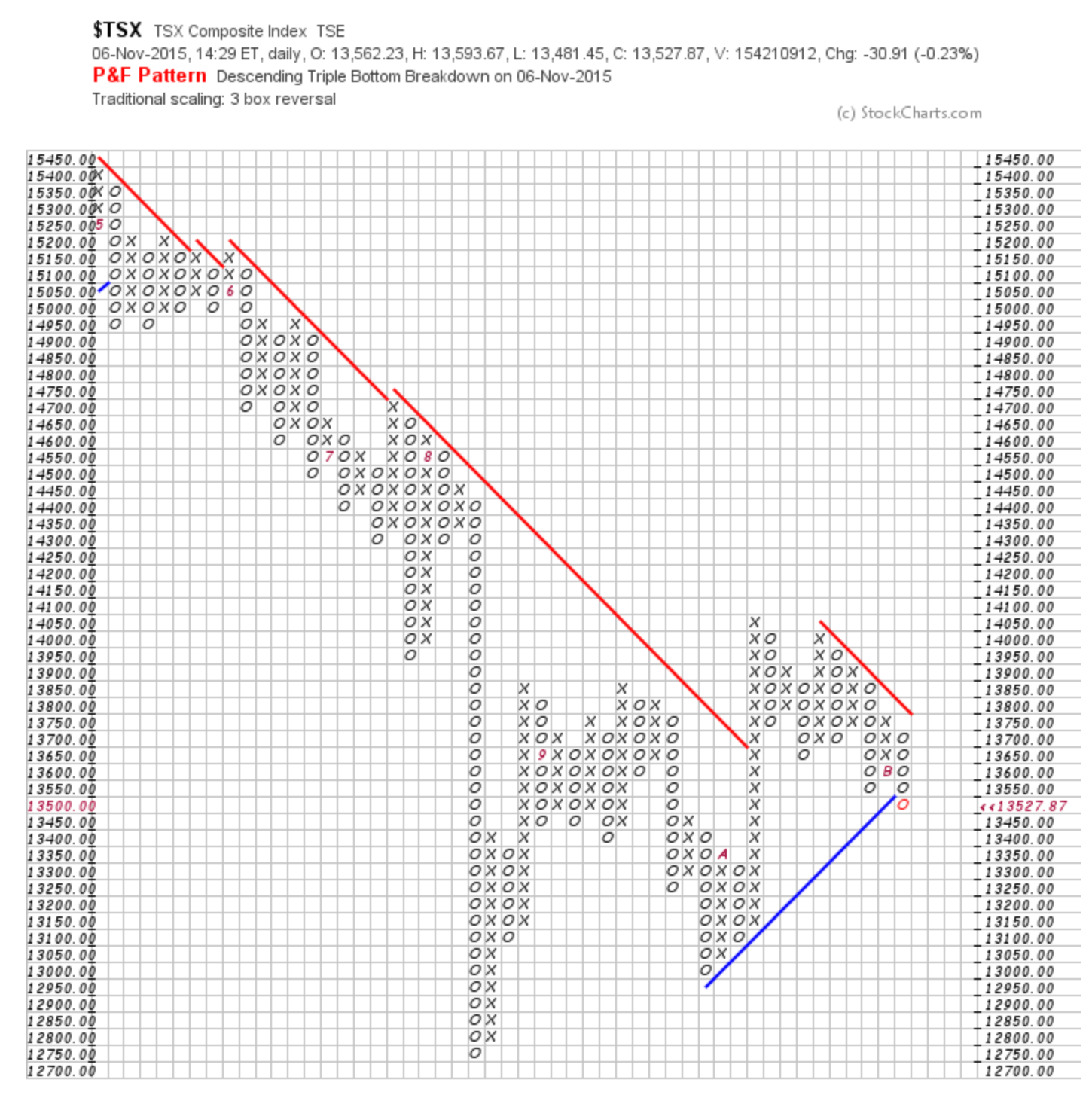 Toronto PnF Chart Restarts Primary Bear Market Signal