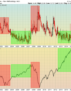 From the chart above it   pretty clear that when vix moves you must remain cautious as many times this signals bear market action for an also over can be  huge problem don  ignore rh stockcharts