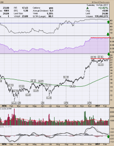 Bank of america bac ends consolidation pattern with  big bull push sctr don   ignore this chart stockcharts also rh