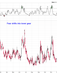 Chart the vix index closed below its two prior lows and day rsi dropped after first rising above in past this has marked  also fear drops to lower gear trend check with tushar chande rh stockcharts