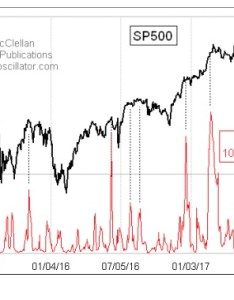 Want ad free charting join stockcharts month trial also tom mcclellan correlation between vix and sp top advisors rh