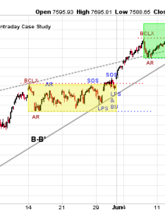 Click on chart for active version also wyckoff intraday workshop power charting stockcharts rh