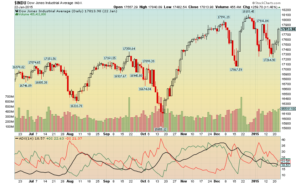 stockcharts com simply the