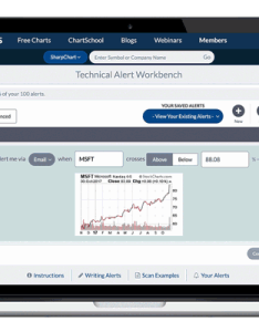 Stockcharts alerts also simply the web   best financial charts rh