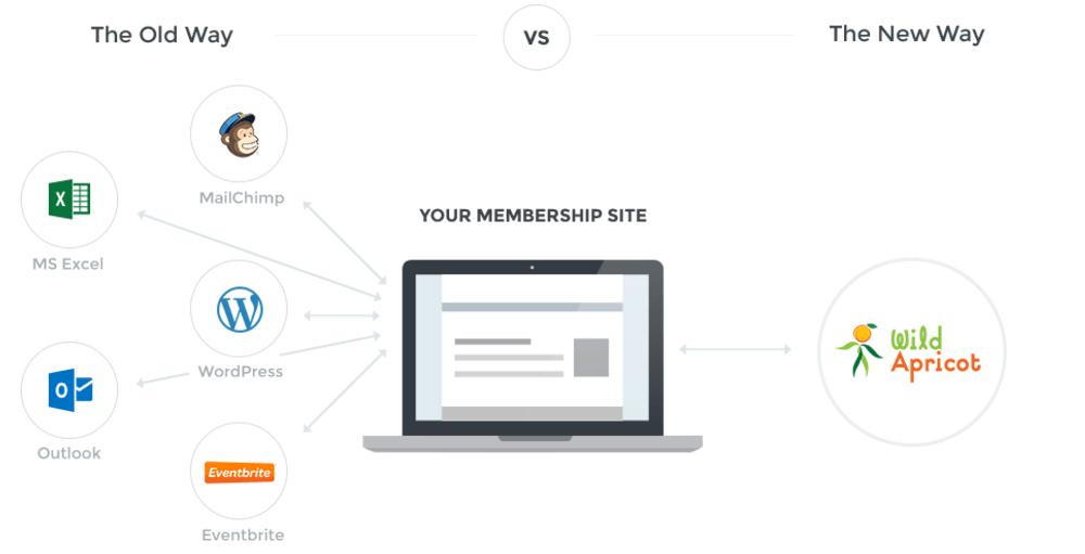 Wild Apricot: #1 Free Membership Management Software