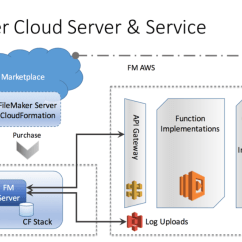 Stack Diagram Virtual Environment Emergency Plan Aws Cloudformation Infrastructure As Code Resource Provisioning View The Filemaker On Premise Vs Cloud Ami Architecture