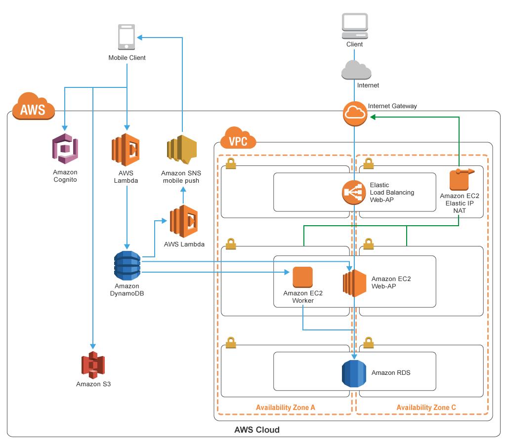 saas architecture diagram web services flow aws 導入事例 株式会社ガリバーインターナショナル