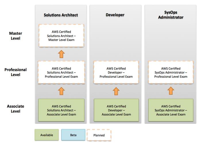 certification-roadmap-v2
