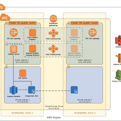 Architecture Of Data Warehouse With Diagram Sony Cdx S2010 Wiring Modernization On Aws Quick Start