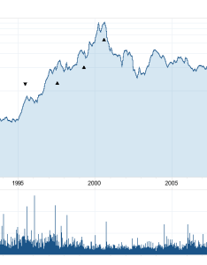 Long term stock history chart of intel corporation also the best dividend paying technology stocks investing rh
