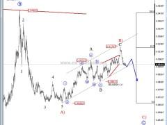 Elliott Wave Analysis: EUR/GBP In Bearish Reversal