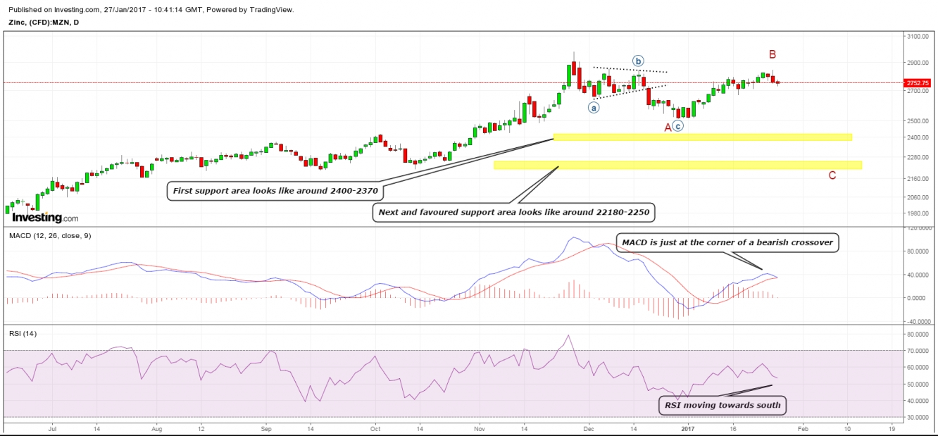 Zinc daily chart also under correction investing rh