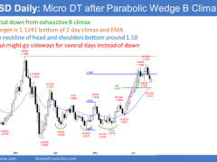 EUR/USD Forex Market Trading Strategies: What To Expect Today