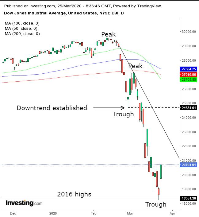 pic056f83f837364112b301a971120dc6a8 - Phân tích kỹ thuật: Đã tới lúc quay lại với Dow Jones hay chưa?