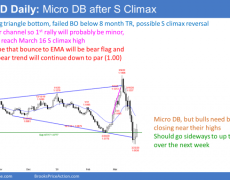 EUR/USD Forex Market Trading Strategies For March 24. 2020