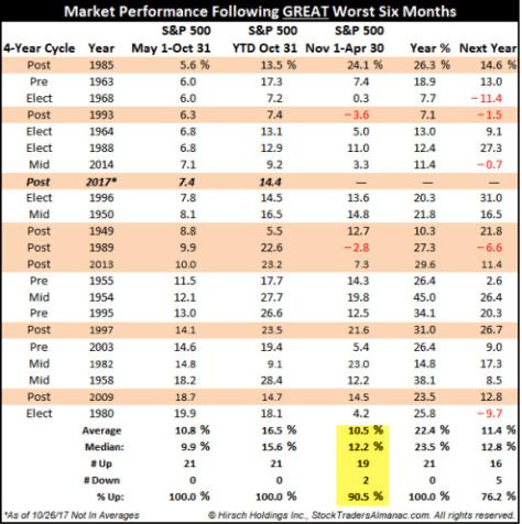 Market Performance Following Great 'Worst 6 Months'