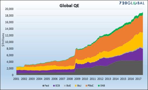 Global QE