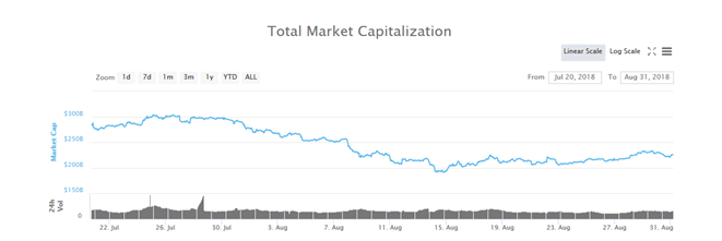 Total Crypto Market Cap July-August 2018