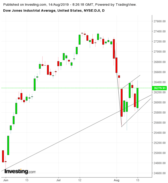 Dow Daily Chart