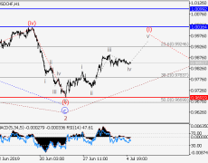 USD/CHF: Wave Analysis And Forecast For July 5-12, 2019