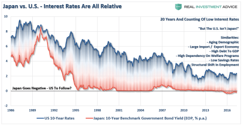 Japan Vs US Intrest Rates Are All Relative